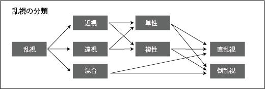 乱視の分類表